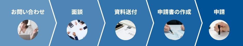 お問い合わせ→面談→資料送付→申請書の作成→申請